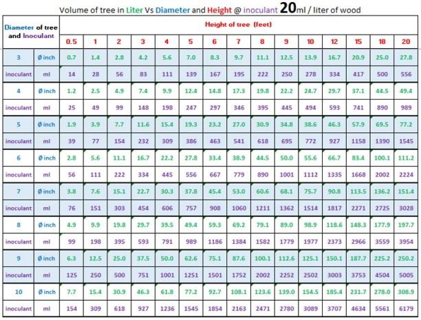 volumetric chart 1