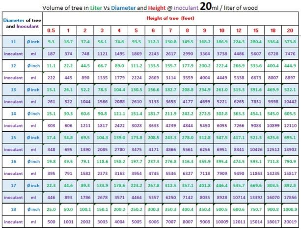 volumetric chart 2